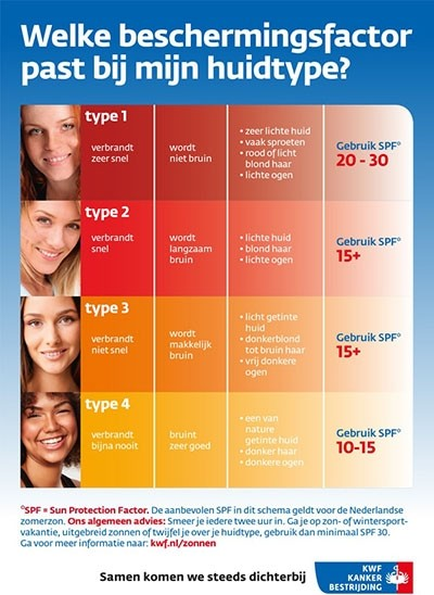 SPF and skin types